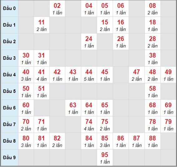 Cầu lô động chạy 3 ngày qua (tính đến ngày 8/1/2021)