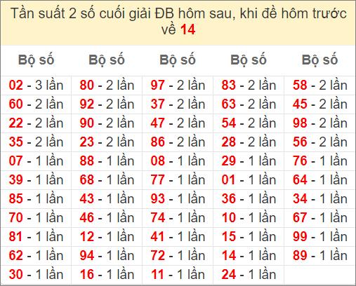 Đề về 14 ngày mai ra con gì - thống kê những ngày đề về 14