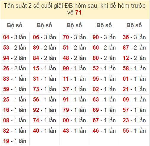 Đề về 71 ngày mai ra con gì - thống kê những ngày đề về 71