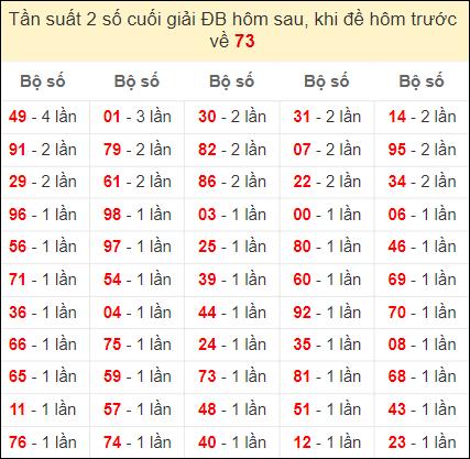 Đề về 73 ngày mai ra con gì - thống kê những ngày đề về 73