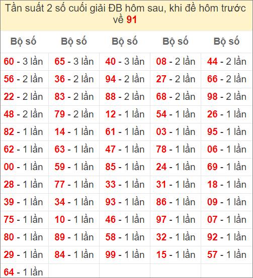 Đề về 91 ngày mai ra con gì - thống kê những ngày đề về 91