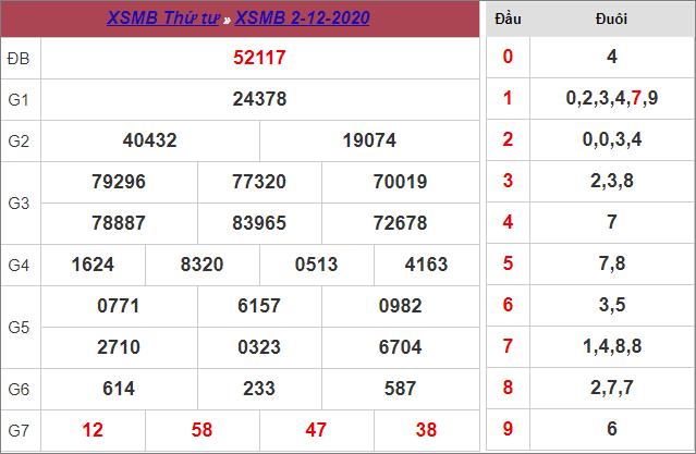 Bảng kết quả xổ số miền Bắc ngày 2/12/2020