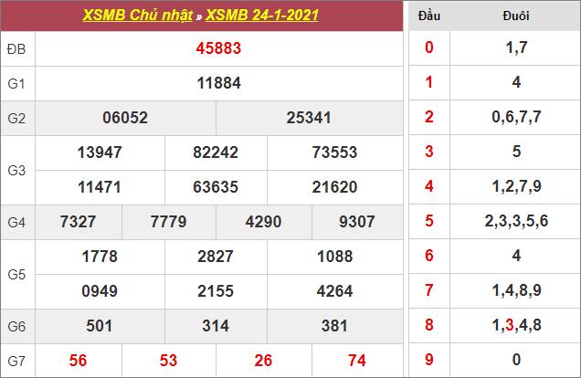 Bảng kết quả xổ số miền Bắc ngày 24/1/2021
