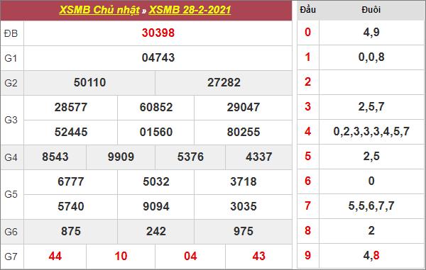 Bảng kết quả xổ số miền Bắc ngày 28/2/2021
