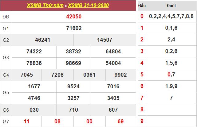 Bảng kết quả xổ số miền Bắc ngày 31/12/2020
