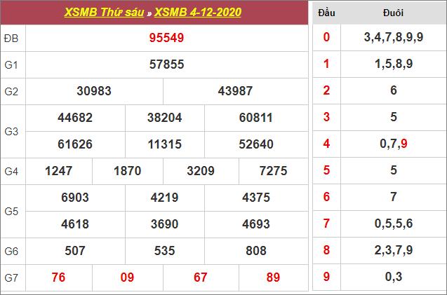 Bảng kết quả xổ số miền Bắc ngày 4/12/2020