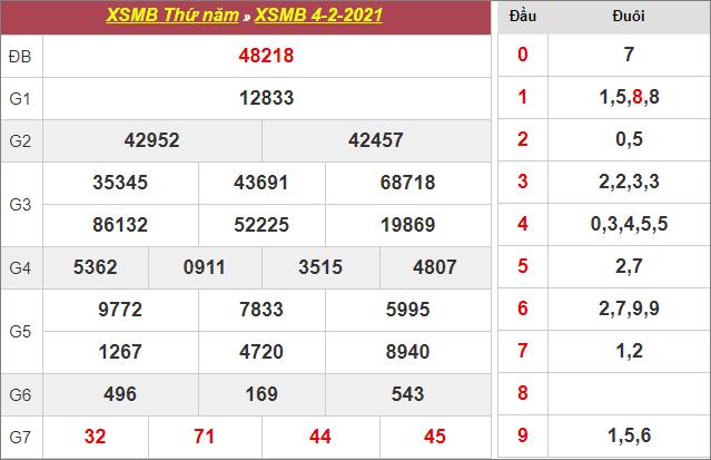 Bảng kết quả xổ số miền Bắc ngày 4/2/2021