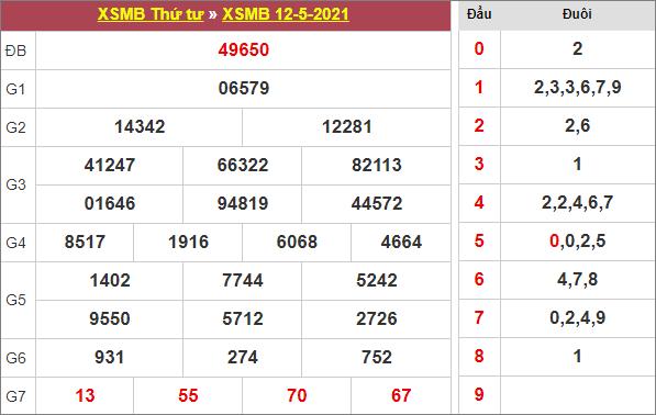 Bảng kết quả xổ số miền Bắc ngày 12/5/2021