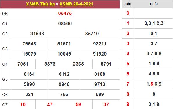 Bảng kết quả xổ số miền Bắc ngày 20/4/2021