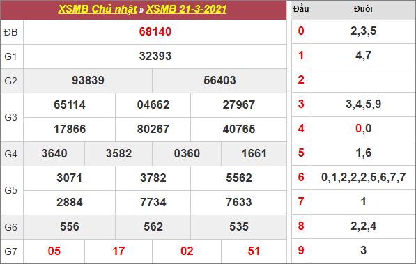 Bảng kết quả xổ số miền Bắc ngày 21/3/2021