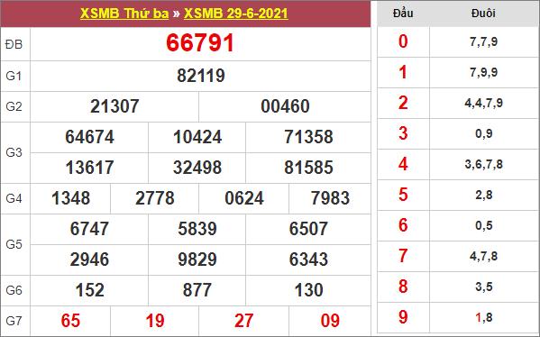 Bảng kết quả xổ số miền Bắc ngày 29/6/2021