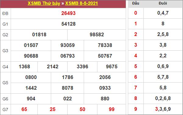 Bảng kết quả xổ số miền Bắc ngày 8/5/2021