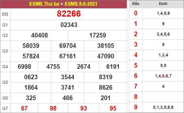 Bảng kết quả xổ số miền Bắc ngày 8/6/2021