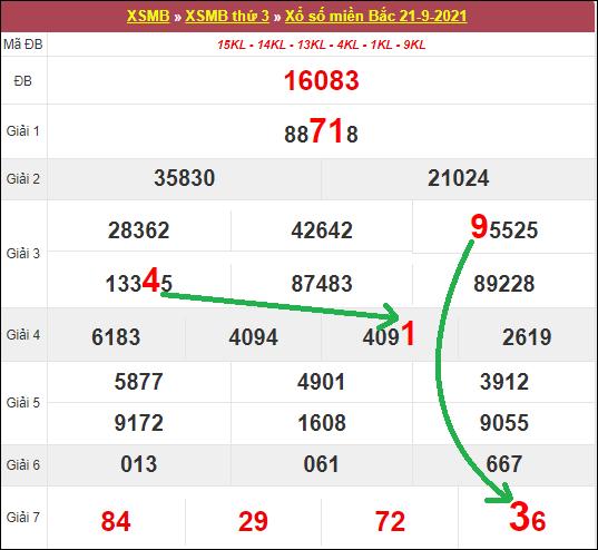 Soi cầubạch thủ lô tô miền Bắc ngày 22/9/2021