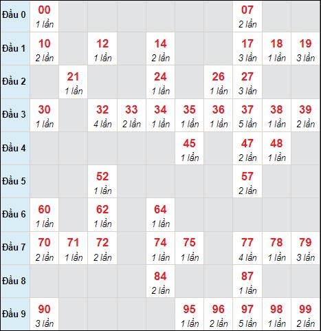Cầu lô động chạy 3 ngày qua (tính đến ngày 6/10/2021)