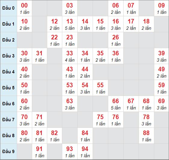 Cầu lô động chạy 3 ngày qua (tính đến ngày 15/3/2021)