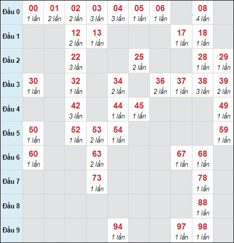 Cầu lô động chạy 3 ngày qua (tính đến ngày 17/9/2021)