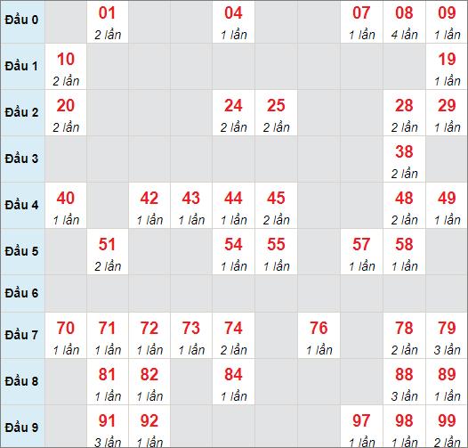 Cầu lô động chạy 3 ngày qua (tính đến ngày 3/7/2021)