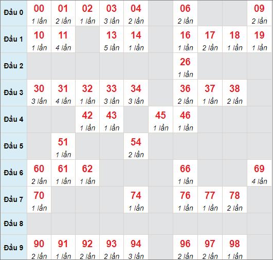 Cầu lô động chạy 3 ngày qua (tính đến ngày 5/7/2021)