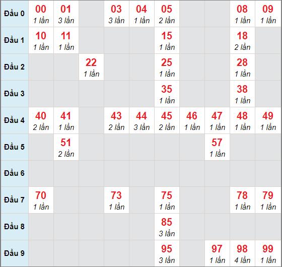 Cầu lô động chạy 3 ngày qua (tính đến ngày 27/10/2020)