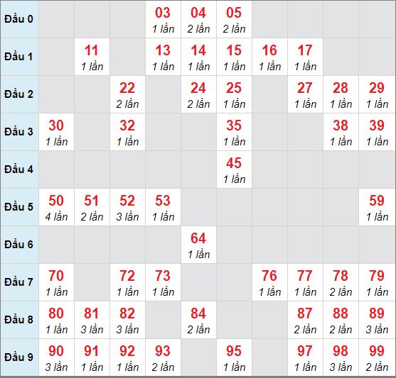 Cầu lô động chạy 3 ngày qua (tính đến ngày 14/11/2020)
