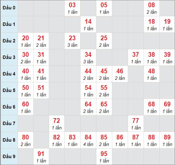Cầu lô động chạy 3 ngày qua (tính đến ngày 17/1/2021)