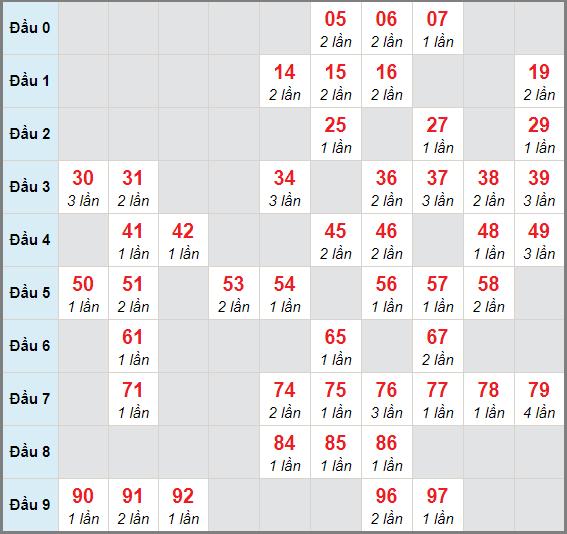 Cầu lô động chạy 3 ngày qua (tính đến ngày 5/12/2020)