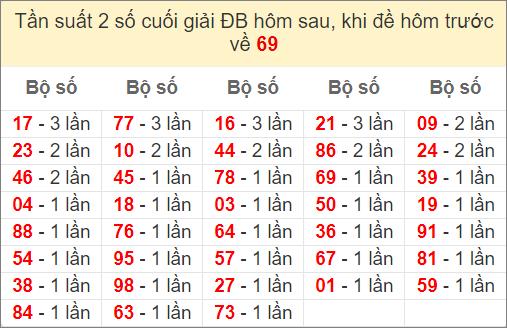 Đề về 69 ngày mai ra con gì? Xem thống kê những ngày đề về 69