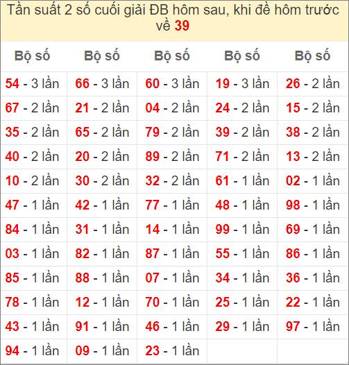 Đề về 39 ngày mai ra con gì - thống kê những ngày đề về 39