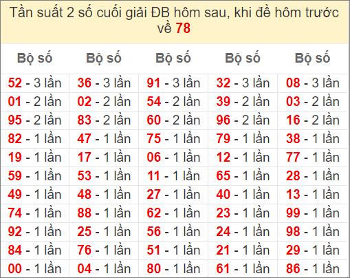 Đề về 78 ngày mai ra con gì - thống kê những ngày đề về 78