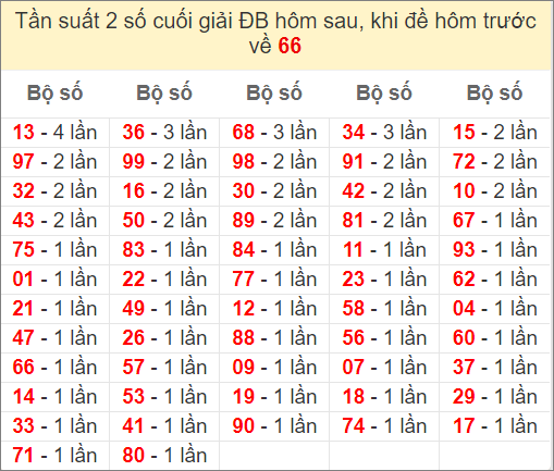 Đề về 66 ngày mai ra con gì - thống kê những ngày đề về 66