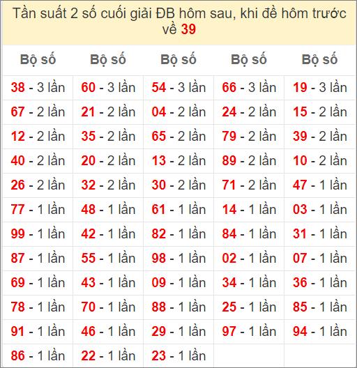 Đề về 39 ngày mai ra con gì? Xem thống kê những ngày đề về 39