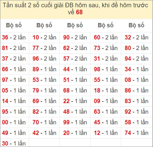 Đề về 68 ngày mai ra con gì? Xem thống kê những ngày đề về 68
