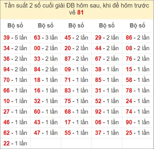 Đề về 81 ngày mai ra con gì - thống kê những ngày đề về 81