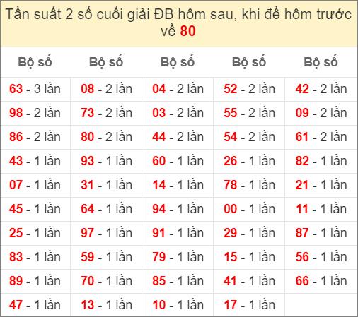 Đề về 80 ngày mai ra con gì - thống kê những ngày đề về 80