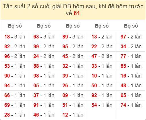 Đề về 61 ngày mai ra con gì - thống kê những ngày đề về 61