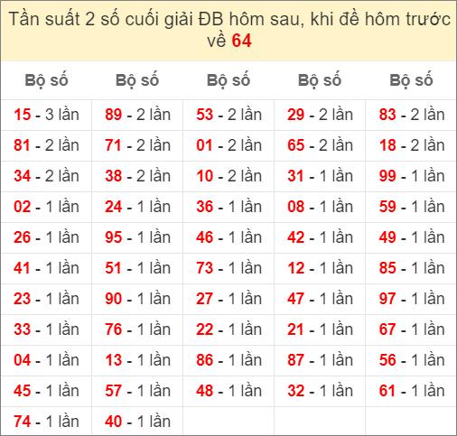 Đề về 64 ngày mai ra con gì? Xem thống kê những ngày đề về 64