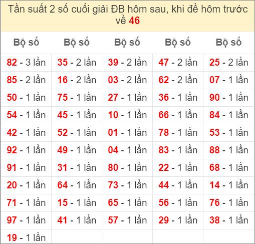 Đề về 46 ngày mai ra con gì - thống kê những ngày đề về 46