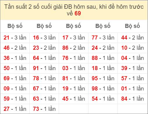 Đề về 69 ngày mai ra con gì - thống kê những ngày đề về 69