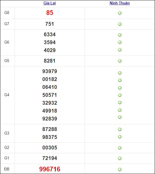 Kết quả miền Trung thứ 6 tuần trước 6/8/2021
