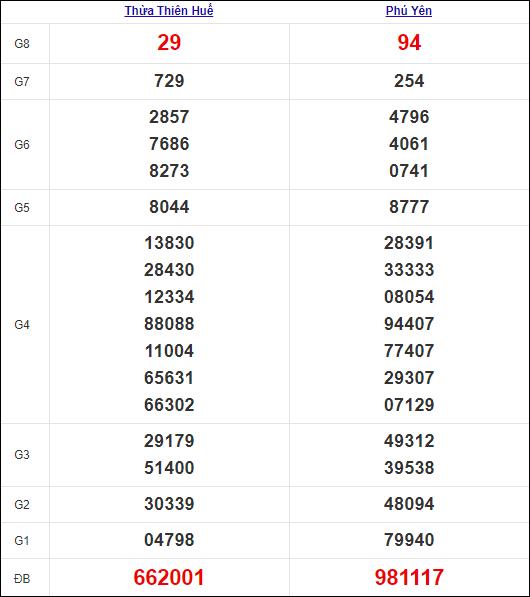 Kết quả miền Trung thứ 2tuần trước 6/9/2021