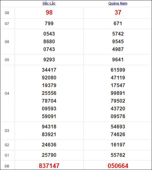 Kết quả miền Trung thứ 3tuần trước 7/9/2021