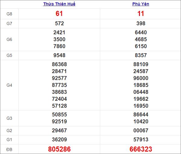Kết quả miền Trung thứ 2tuần trước 1/3/2021