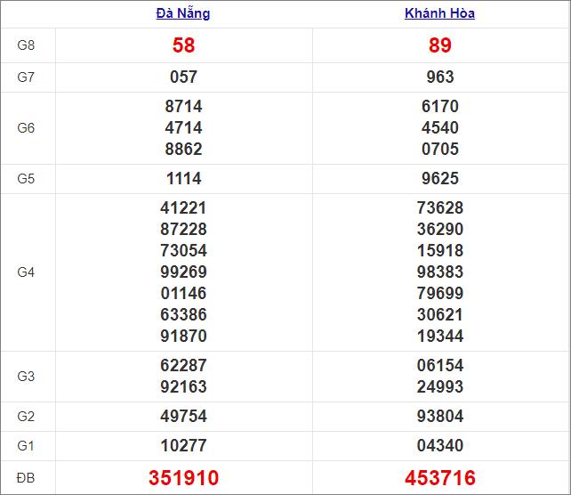 Kết quả miền Trung thứ 4tuần trước 13/1/2021