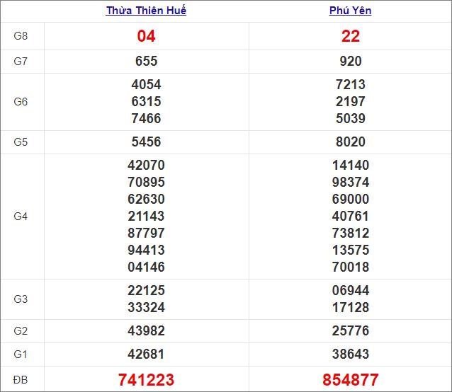 Kết quả miền Trung thứ 2tuần trước 15/2/2021