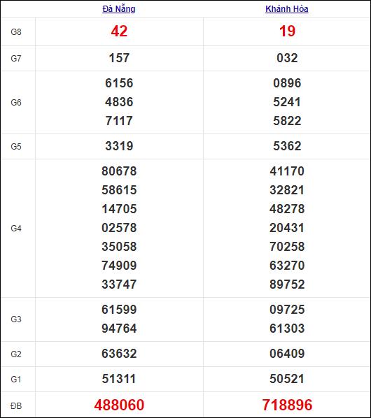 Kết quả miền Trung thứ 4tuần trước 15/9/2021