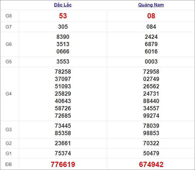 Kết quả miền Trung thứ 3tuần trước 16/2/2021