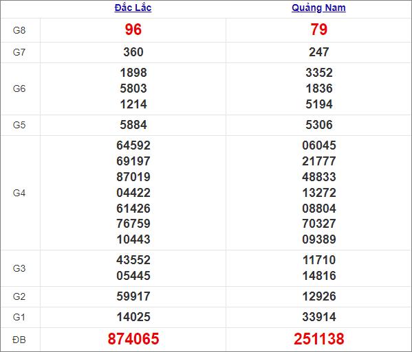 Kết quả miền Trung thứ 3tuần trước 16/3/2021