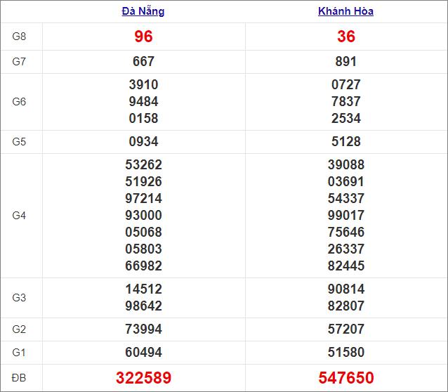 Kết quả miền Trung thứ 4tuần trước 17/2/2021