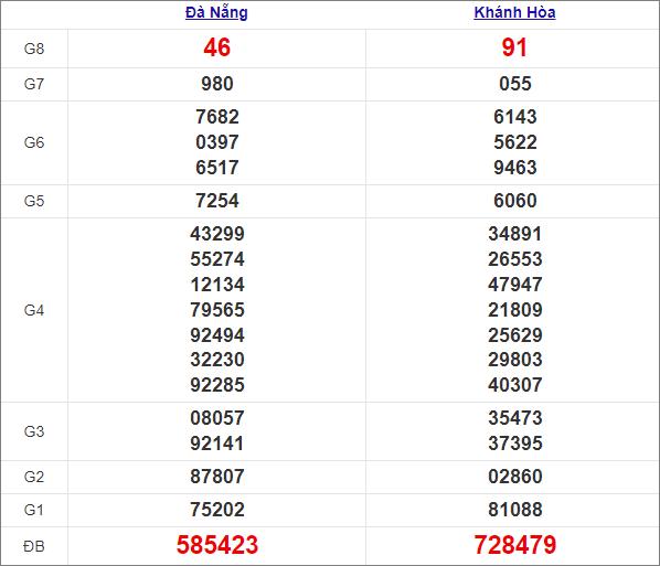 Kết quả miền Trung thứ 4tuần trước 17/3/2021